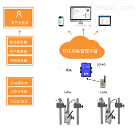 Acrel智慧型环保用电监管云平台