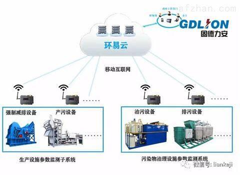 工业污染源废气工况用电监测系统解决方案