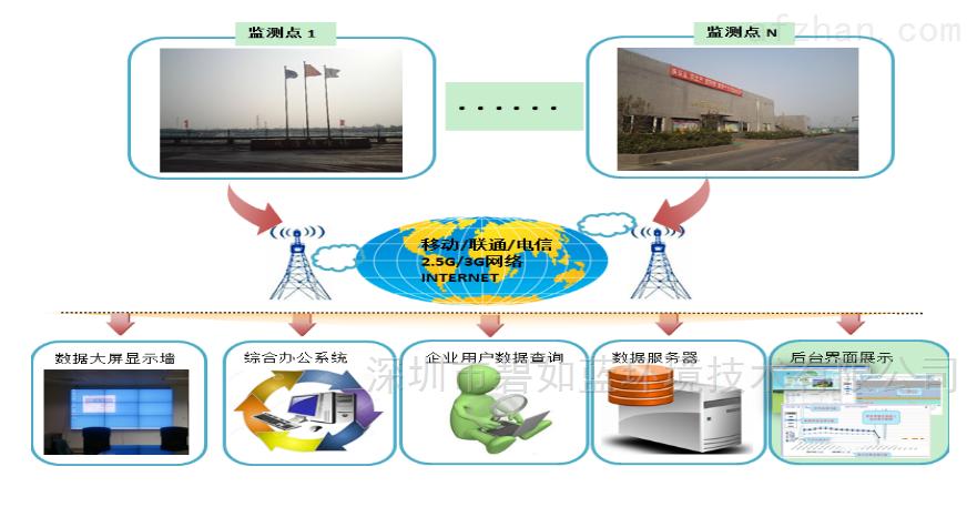 <strong>广州CCEP认证空气VOCs监测设备</strong>
