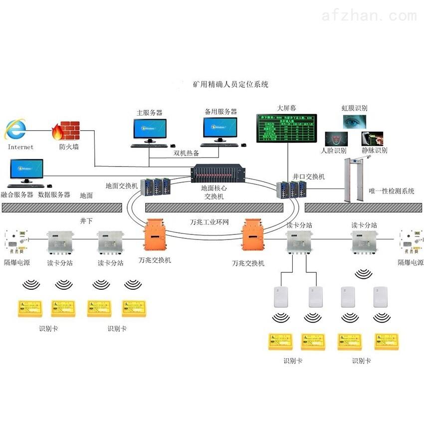 UWB煤矿人员精确定位系统