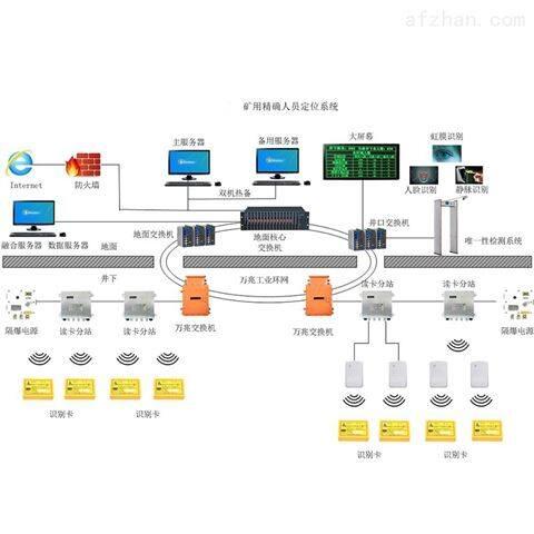 UWB精确人员定位系统