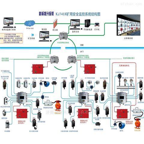 煤矿安全监控系统_煤矿生产实时监控