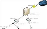 多台路由器不同网段设备之间如何互访?