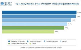 2019年全球安全解决方案市场支出将破千亿美元