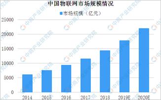 世界物聯網博覽會即將舉行 中國市場發展如何?
