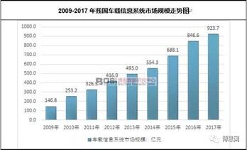 中國車載信息系統市場現狀及規模走勢分析