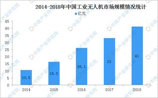 2019年中国工业无人机产业链上中下游行业分析