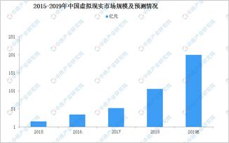 中国虚拟现实(VR)市场有多大?