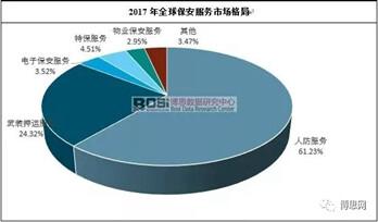 全球保安服务市场格局与规模走势分析