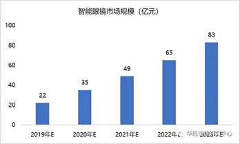 中国智能眼镜规模及产业发展格局趋势预测