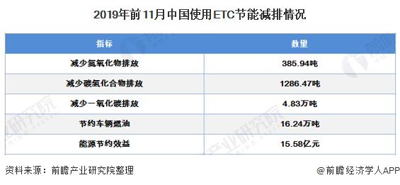 2019年中國ETC行業市場分析