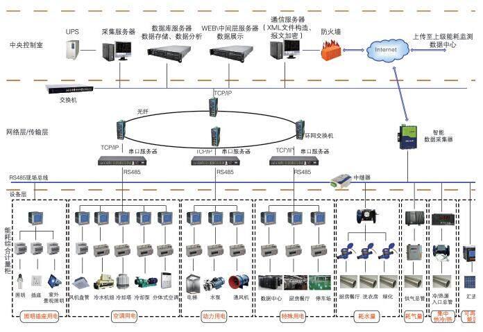 企业能耗监控系统结构