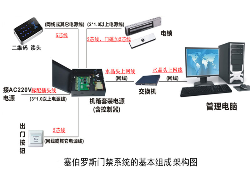 塞伯罗斯二维码门禁系统基本组成构架图