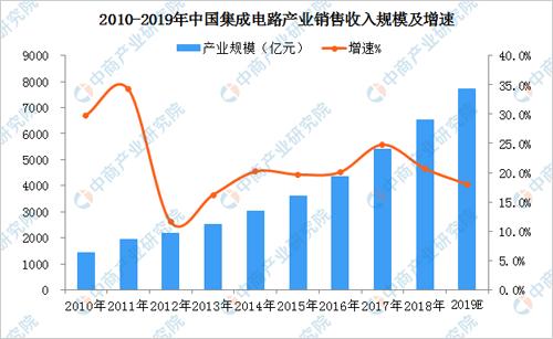 2019年中国芯片行业发展现状及产业布局分析