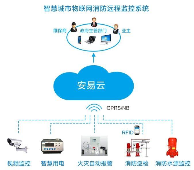 智慧城市物联网远程监控系统